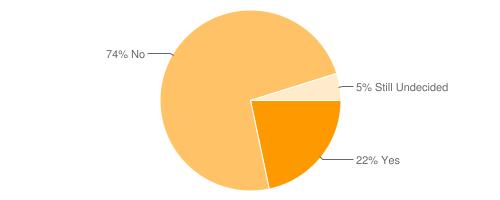 chart?chl=22%25+Yes|74%25+No|5%25+Still+Undecided&cht=p&chd=s:S9E&chs=500x200