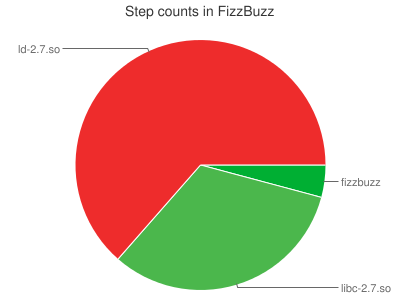 Step counts in FizzBuzz