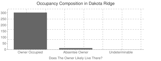Dakota Ridge Occupancy Composition