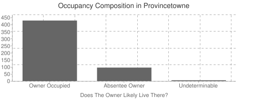 Provincetowne Occupancy Composition