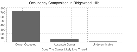 Ridgewood Hills Occupancy Composition