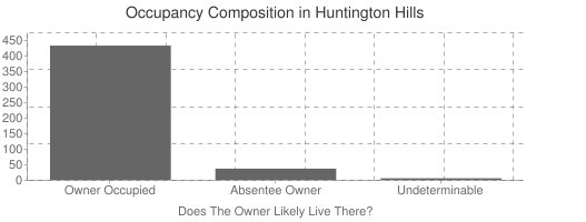 Huntington Hills Occupancy Composition