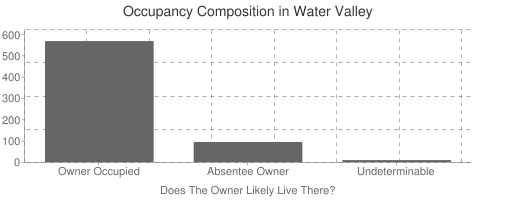 Water Valley Occupancy Composition