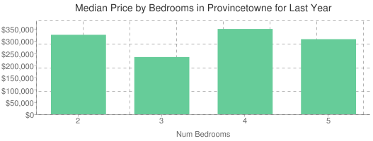 Median Price by Bedrooms in Provincetowne