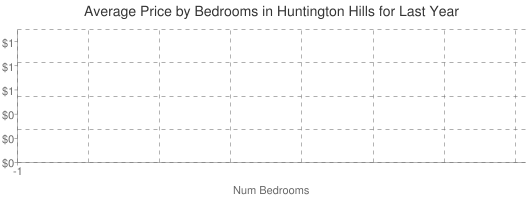 Average Price by Bedrooms in Huntington Hills