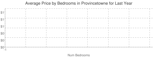 Average Price by Bedrooms in Provincetowne