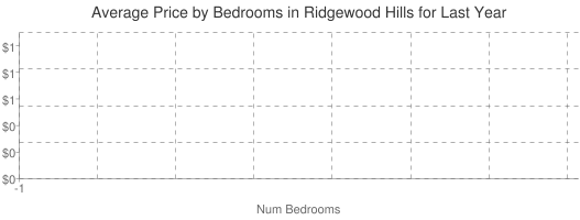 Average Price by Bedrooms in Ridgewood Hills