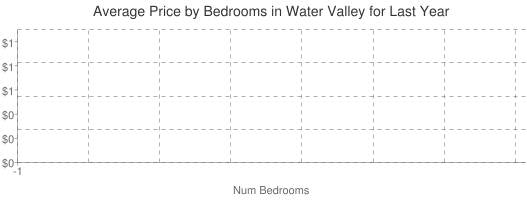 Average Price by Bedrooms in Water Valley
