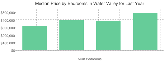 Median Price by Bedrooms in Water Valley