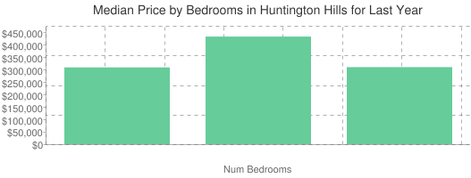 Median Price by Bedrooms in Huntington Hills