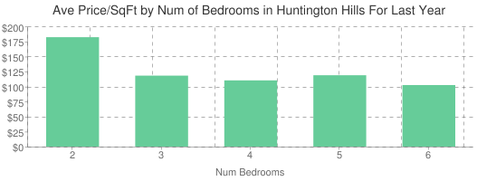 Average Price per Square Foot by Number of Bedrooms in Huntington Hills