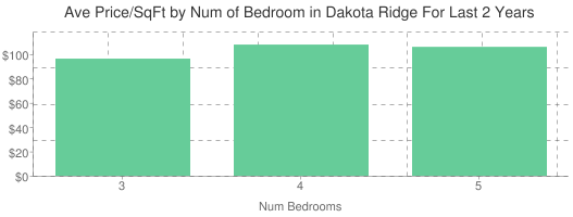 Average Price per Square Foot by Number of Bedrooms in Dakota Ridge