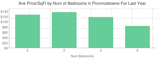 Average Price per Square Foot by Number of Bedrooms in Provincetowne