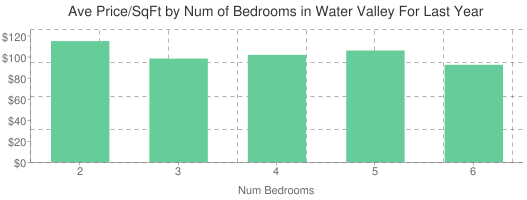 Average Price per Square Foot by Number of Bedrooms in Water Valley