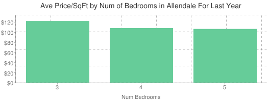 Average Price per Square Foot by Number of Bedrooms in Allendale
