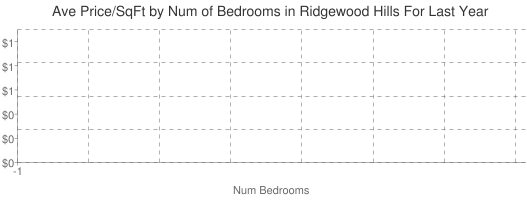 Average Price per Square Foot by Number of Bedrooms in Ridgewood Hills