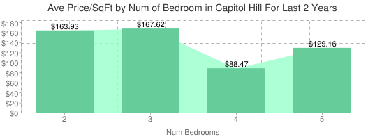 Average Price per Square Foot by Number of Bedrooms in Capitol Hill