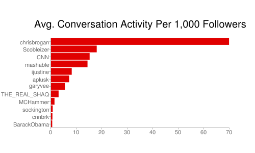 average conversation activity per 1000 followers