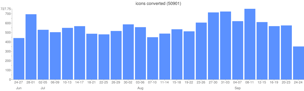 Total icons converted