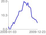 [Graph by www.pasi.fi/simple-graph-wordpress-plugin/]