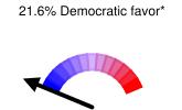 21.6% Democratic favor