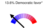 13.6% Democratic favor