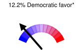 12.2% Democratic favor