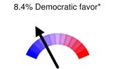8.4% Democratic favor