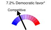 7.2% Democratic favor