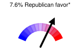 7.6% Republican favor