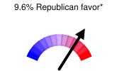 9.6% Republican favor