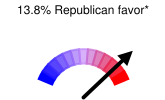 13.8% Republican favor