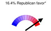16.4% Republican favor