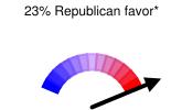 23% Republican favor