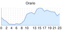 grafico orario - clicca per ingrandire