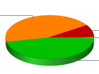 grafico eta - clicca per ingrandire