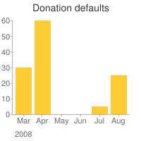 geo_mashup_donation