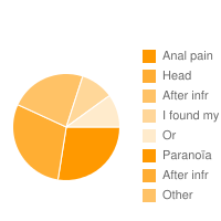 top 5 Lamaline|Anal pain|Head|After infr|I found my|Or|Paranoïa|After infr adverse effects