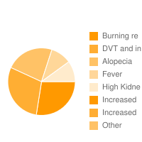 top 5 Betaseron|Burning re|DVT and in|Alopecia|Fever|High Kidne|Increased |Increased  adverse effects