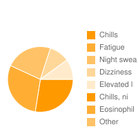 top 5 Enbrel|Chills|Fatigue|Night swea|Dizziness|Elevated l|Chills, ni|Eosinophil adverse effects