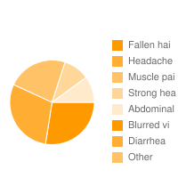 top 5 Siofor|Fallen hai|Headache|Muscle pai|Strong hea|Abdominal |Blurred vi|Diarrhea adverse effects
