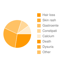 top 5 Tarceva|Hair loss|Skin rash|Gastroente|Constipati|Calcium|Death|Dysuria adverse effects