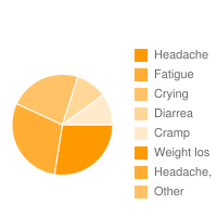 top 5 Deplin|Headache|Fatigue|Crying|Diarrea|Cramp|Weight los|Headache,  adverse effects