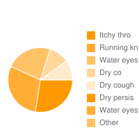 top 5 Coversyl 8 Mg|Itchy thro|Running kn|Water eyes|Dry co|Dry cough|Dry persis|Water eyes adverse effects
