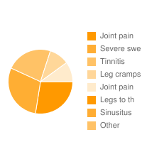 top 5 Exforge|Joint pain|Severe swe|Tinnitis|Leg cramps|Joint pain|Legs to th|Sinusitus adverse effects