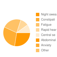 top 5 Entocort|Night swea|Constipati|Fatigue|Rapid hear|Central se|Abdominal |Anxiety adverse effects
