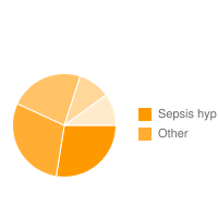 top 5 Actimmune|Sepsis hyp adverse effects