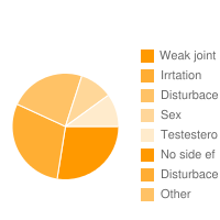 top 5 Zyloric|Weak joint|Irrtation |Disturbace|Sex|Testestero|No side ef|Disturbace adverse effects