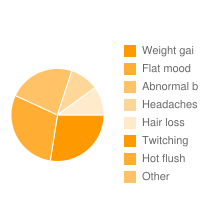 top 5 Epilim|Weight gai|Flat mood|Abnormal b|Headaches|Hair loss|Twitching|Hot flush adverse effects