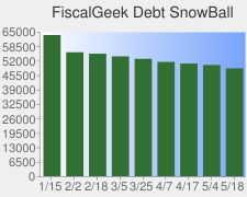 FiscalGeek Debt Snowball